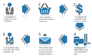 the Drop Shipping Concept