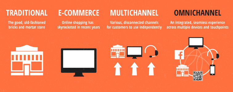 Omni Channels in Retail