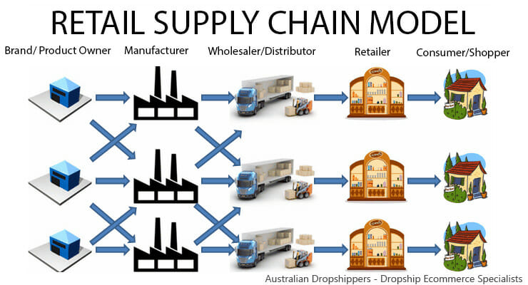 Retail Supply Chain Model